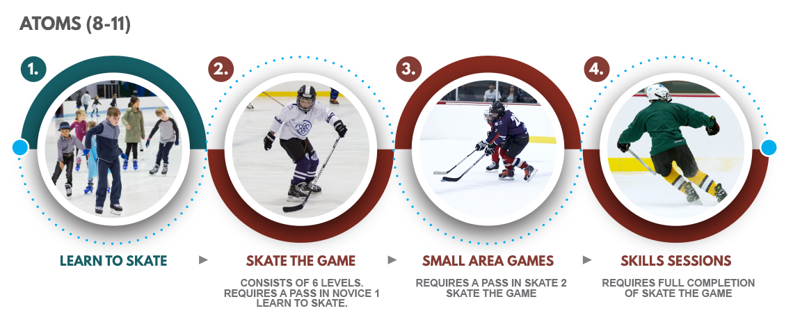 Atoms ice hockey for kids aged 8-11 pathway
