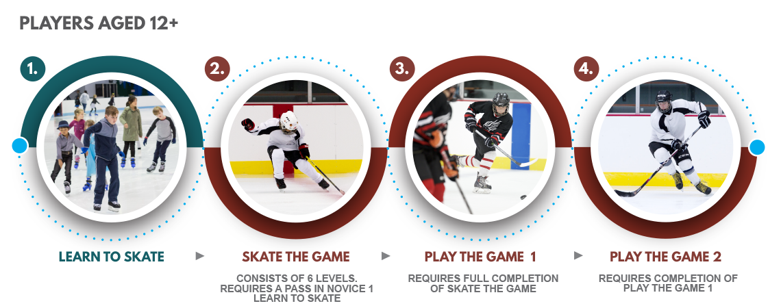 Ice hockey pathway